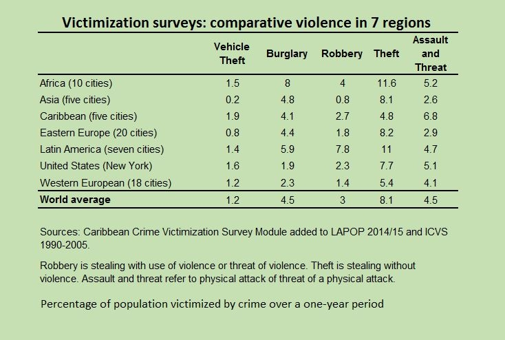 High crime rates in the caribbean require new evidence based policy violent crime rates on the other hand are among the highest in the world the average rate of victimization by assault and threat 68 is higher than in publicscrutiny Gallery