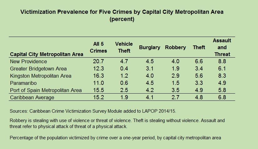 High crime rates in the caribbean require new evidence based policy about the idb publicscrutiny Gallery